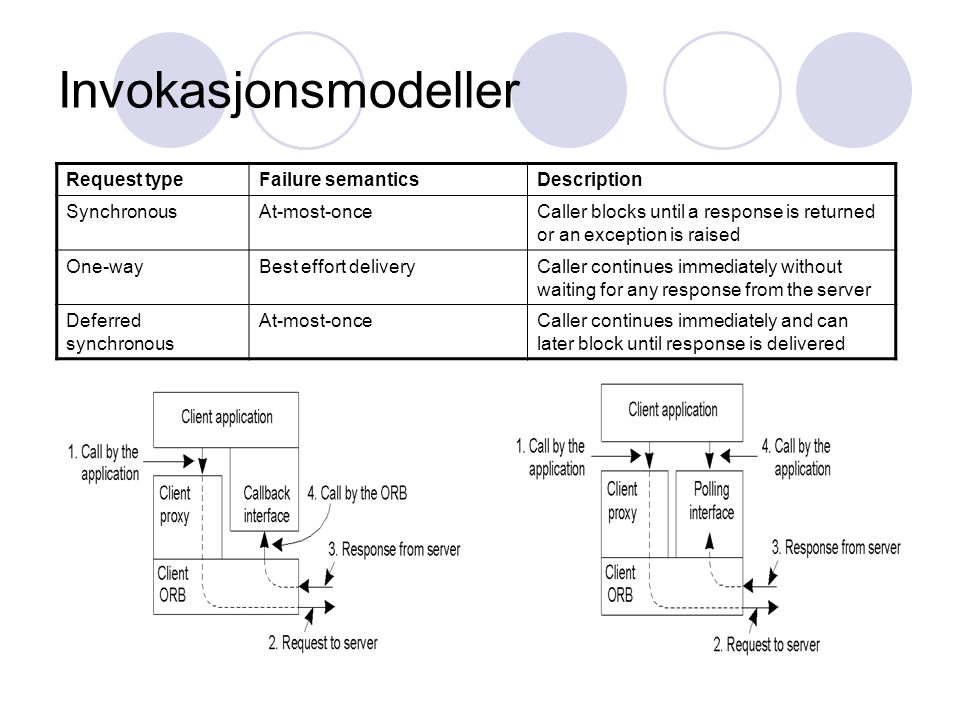 Invokasjonsmodeller Request typeFailure semanticsDescription SynchronousAt-most-onceCaller blocks until a response is returned or an exception is raised One-wayBest effort deliveryCaller continues immediately without waiting for any response from the server Deferred synchronous At-most-onceCaller continues immediately and can later block until response is delivered