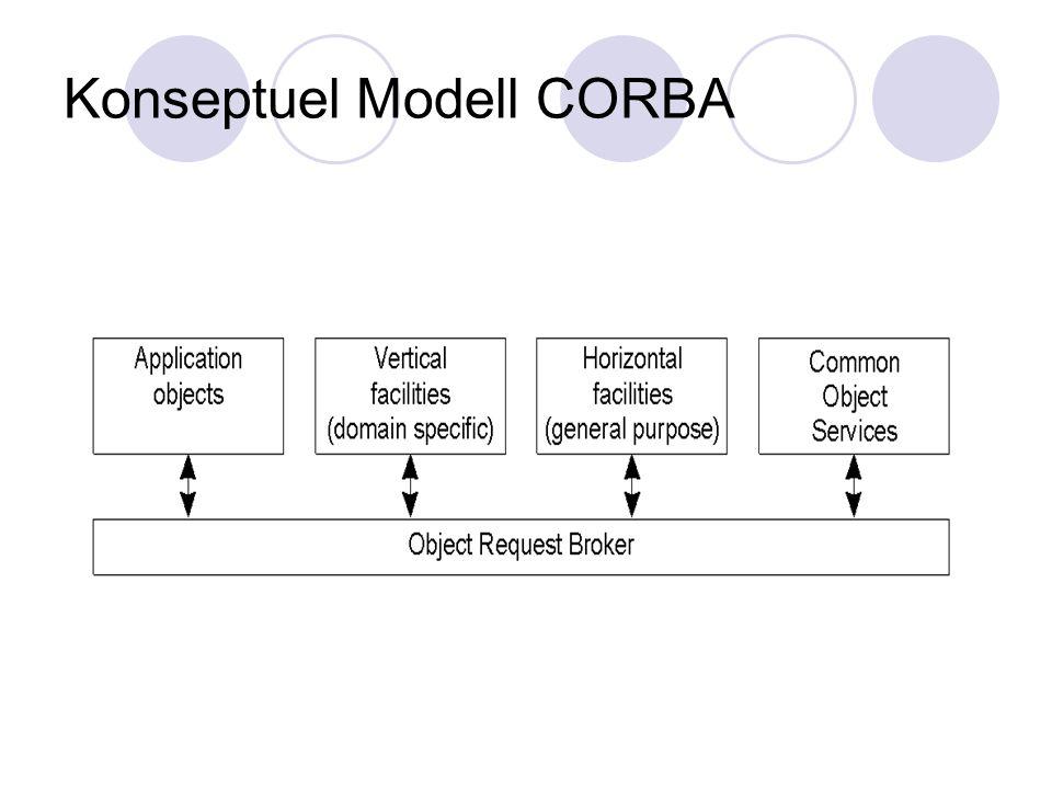 Konseptuel Modell CORBA