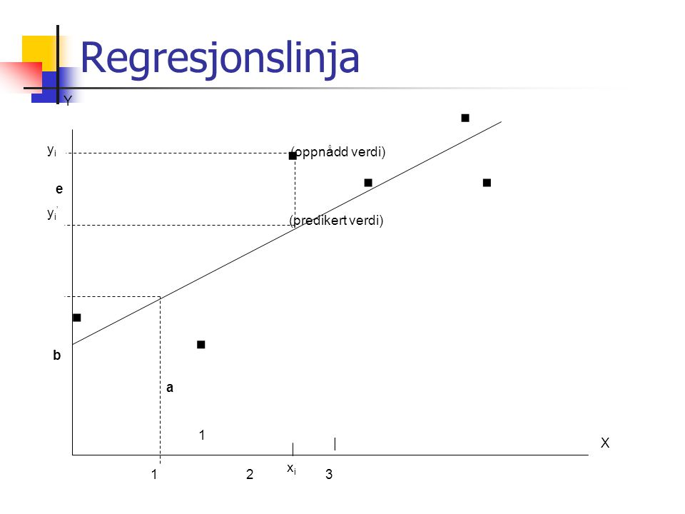 Regresjonslinja X a 1 Y 123 | yiyi xixi b (predikert verdi) (oppnådd verdi) e yi'yi'......