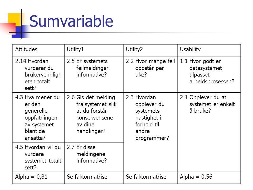 Sumvariable AttitudesUtility1Utility2Usability 2.14 Hvordan vurderer du brukervennligh eten totalt sett? 2.5 Er systemets feilmeldinger informative? 2