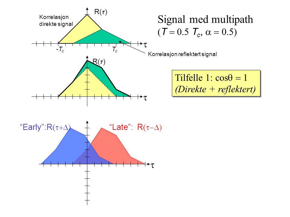 Late : R (  Early :R (  TcTc -T c R(  ) Signal med multipath  T  T c,  Tilfelle 1: cos  (Direkte + reflektert) Tilfelle 1: cos  (Direkte + reflektert)    Korrelasjon direkte signal Korrelasjon reflektert signal