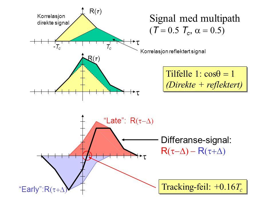 Early :R (  Late : R (  TcTc -T c R(  ) Signal med multipath  T  T c,  Tilfelle 1: cos  (Direkte + reflektert) Tilfelle 1: cos  (Direkte + reflektert)  Tracking-feil: +0.16T c   Differanse-signal: R (   R (  Korrelasjon direkte signal Korrelasjon reflektert signal