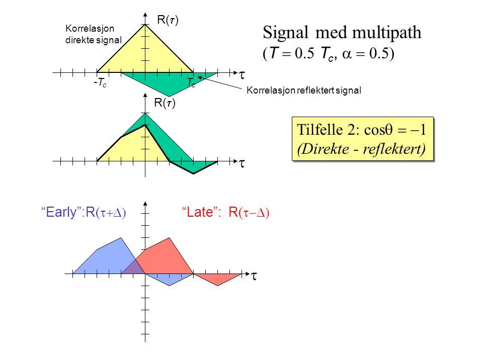 Korrelasjon direkte signal TcTc -T c R(  ) Signal med multipath  T  T c,  Tilfelle 2: cos  (Direkte - reflektert) Tilfelle 2: cos  (Direkte - reflektert)    Late : R (  Early :R ( 