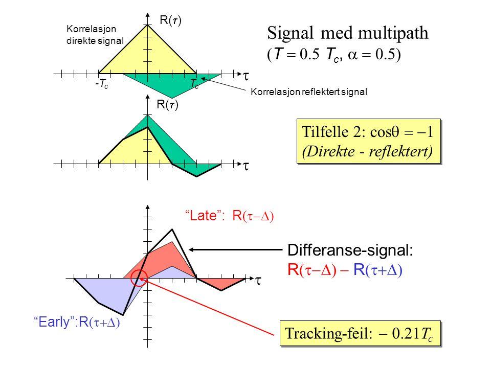 Korrelasjon reflektert signal Korrelasjon direkte signal TcTc -T c R(  ) Signal med multipath  T  T c,  Tilfelle 2: cos  (Direkte - reflektert) Tilfelle 2: cos  (Direkte - reflektert)    Late : R (  Early :R (  Differanse-signal: R (   R (  Tracking-feil:  0.21T c