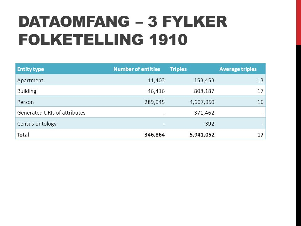 DATAOMFANG – 3 FYLKER FOLKETELLING 1910 Entity typeNumber of entities Triples Average triples Apartment11,403153,45313 Building46,416808,18717 Person289,0454,607,95016 Generated URIs of attributes-371,462- Census ontology-392- Total346,8645,941,05217