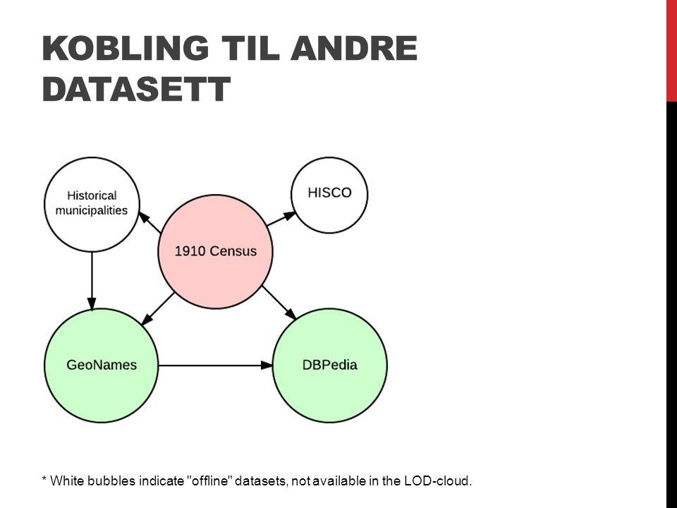 KOBLING TIL ANDRE DATASETT * White bubbles indicate offline datasets, not available in the LOD-cloud.