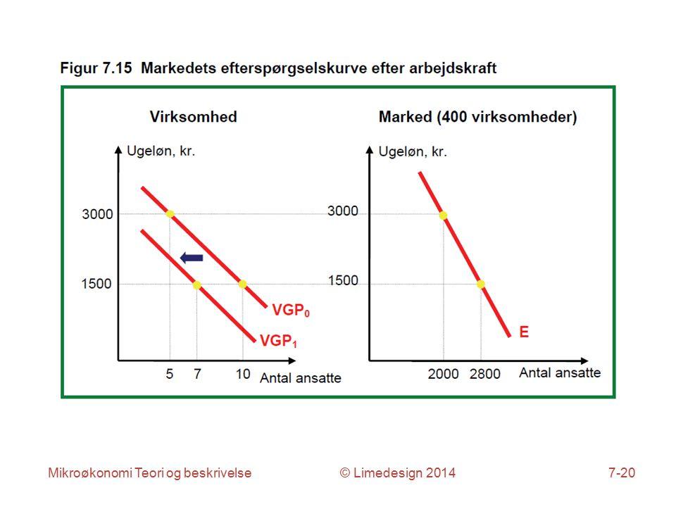 Mikroøkonomi Teori og beskrivelse © Limedesign 20147-20