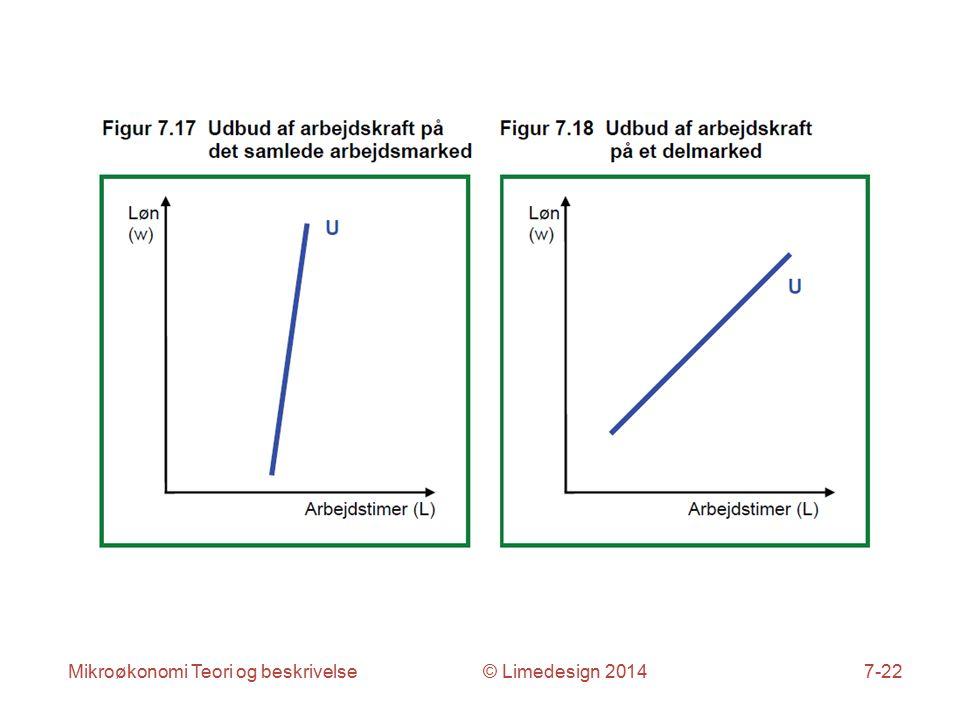 Mikroøkonomi Teori og beskrivelse © Limedesign 20147-22