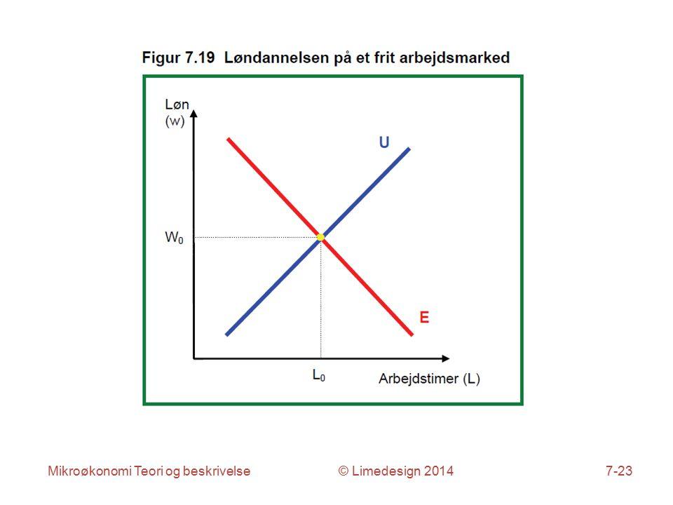 Mikroøkonomi Teori og beskrivelse © Limedesign 20147-23