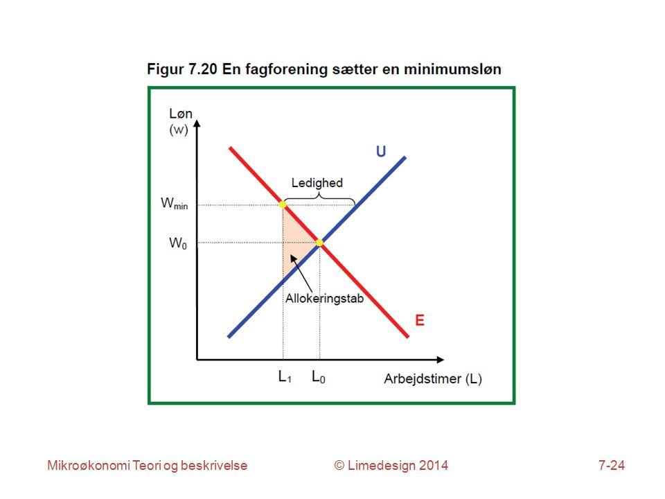 Mikroøkonomi Teori og beskrivelse © Limedesign 20147-24