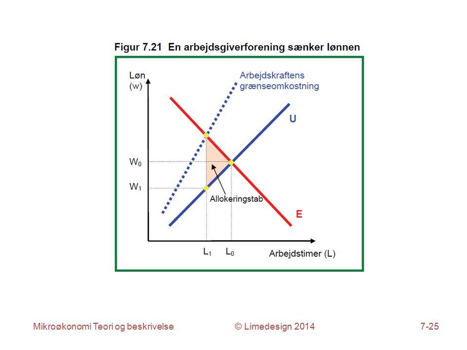 Mikroøkonomi Teori og beskrivelse © Limedesign 20147-25