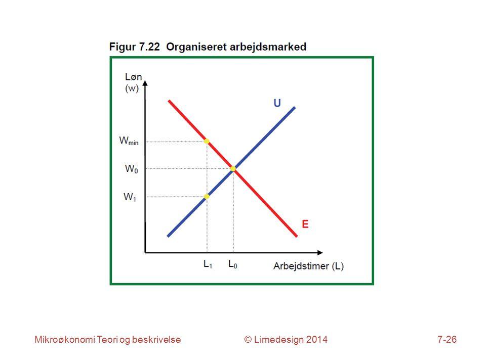 Mikroøkonomi Teori og beskrivelse © Limedesign 20147-26