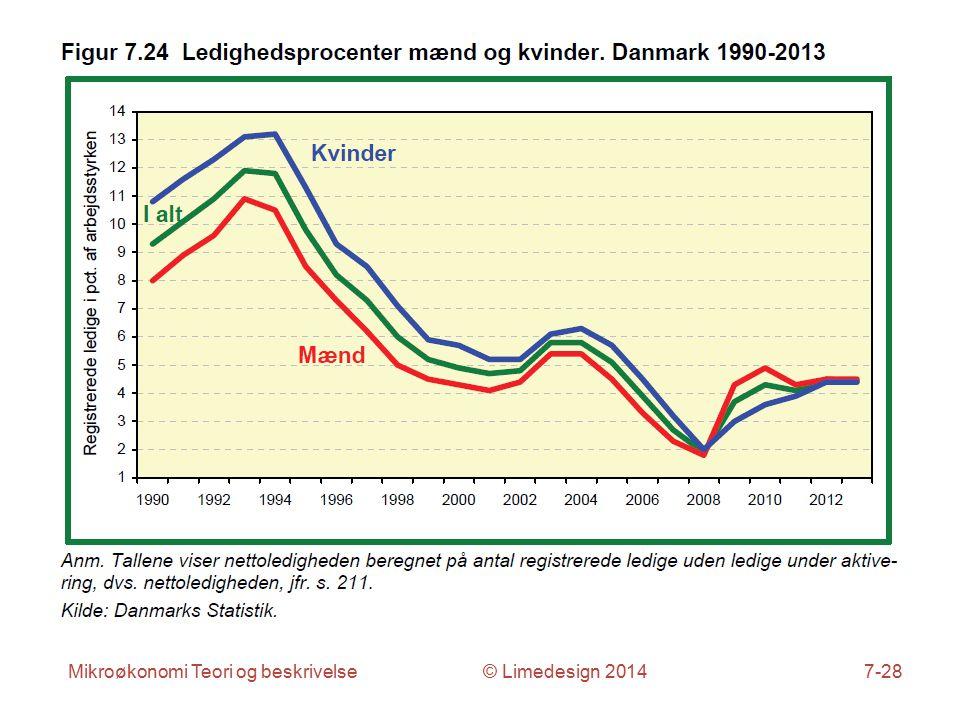 Mikroøkonomi Teori og beskrivelse © Limedesign 20147-28