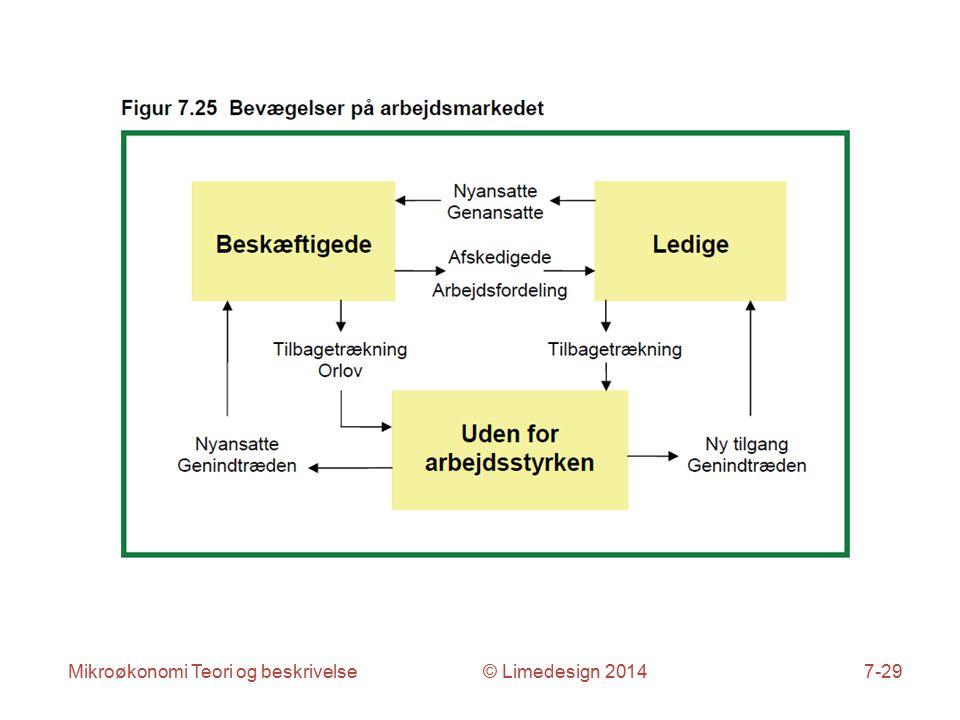 Mikroøkonomi Teori og beskrivelse © Limedesign 20147-29