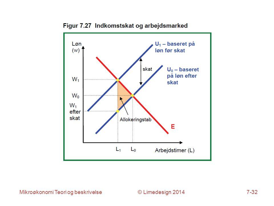 Mikroøkonomi Teori og beskrivelse © Limedesign 20147-32