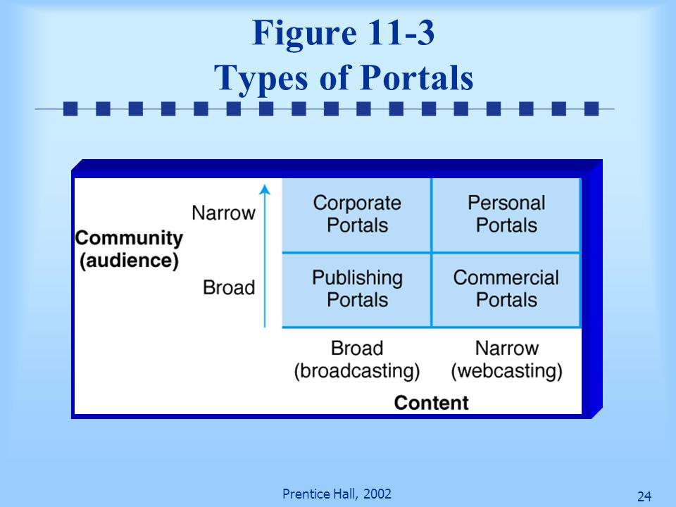 Prentice Hall, 2002 23 Portal Lessons learned 1.Simple Access to complex info 2.Scalibility – broad range of info, many sources, legacy systems 3.Use