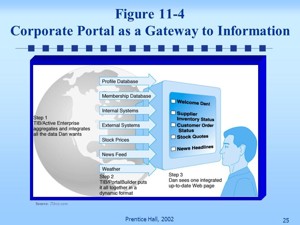 Prentice Hall, 2002 24 Figure 11-3 Types of Portals