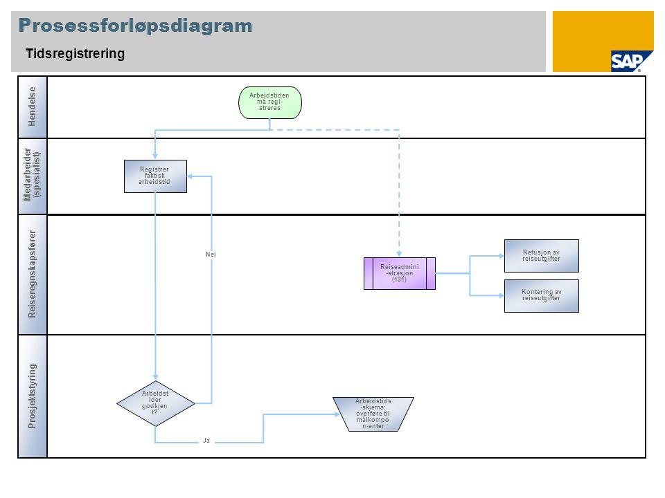 Tillegg CATS Ansattnummer Dataregistreringsprofil Brukte stamdata