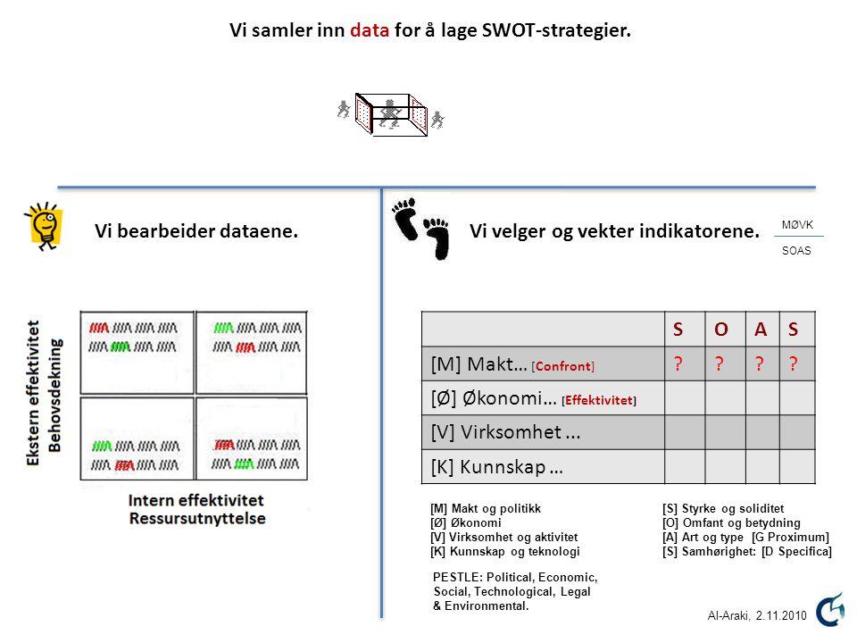 SOAS [M] Makt… [ Confront ] ???? [Ø] Økonomi… [ Effektivitet ] [V] Virksomhet... [K] Kunnskap … Vi samler inn data for å lage SWOT-strategier. Vi velg