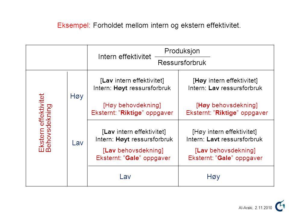 """Produksjon Ressursforbruk Intern effektivitet BehovsdekningEkstern effektivitet Høy Lav [Lav behovsdekning] Eksternt: """"Gale"""" oppgaver [Høy intern effe"""