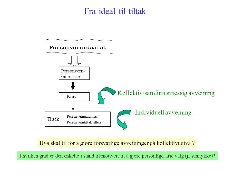 Fra ideal til tiltak Personverngarantier Personverntiltak ellers KravPersonvern- interesser Personvernidealet Kollektiv/samfunnsmessig avveining Indiv