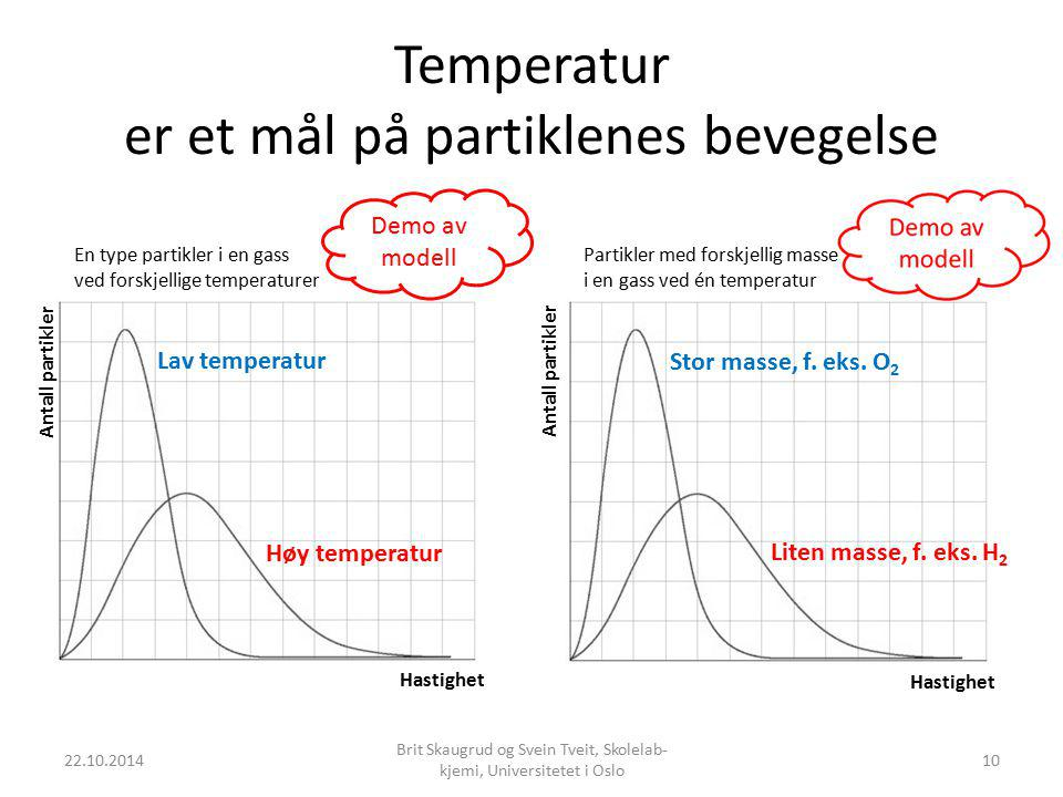 Temperatur er et mål på partiklenes bevegelse 22.10.2014 Brit Skaugrud og Svein Tveit, Skolelab- kjemi, Universitetet i Oslo 10 Stor masse, f. eks. O