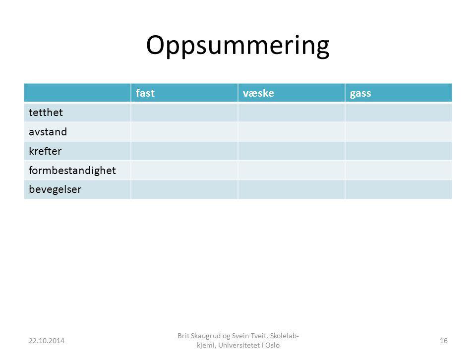 Oppsummering fastvæskegass tetthet avstand krefter formbestandighet bevegelser 22.10.2014 Brit Skaugrud og Svein Tveit, Skolelab- kjemi, Universitetet