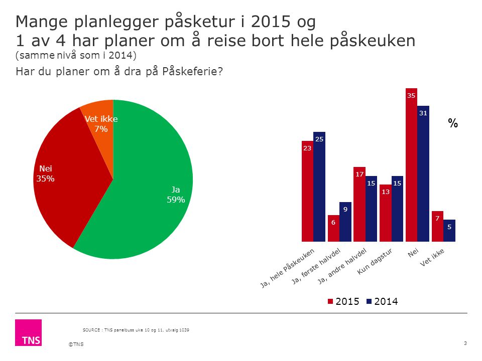 ©TNS Mange planlegger påsketur i 2015 og 1 av 4 har planer om å reise bort hele påskeuken (samme nivå som i 2014) 3 SOURCE : TNS panelbuss uke 10 og 11, utvalg 1039 % Har du planer om å dra på Påskeferie?