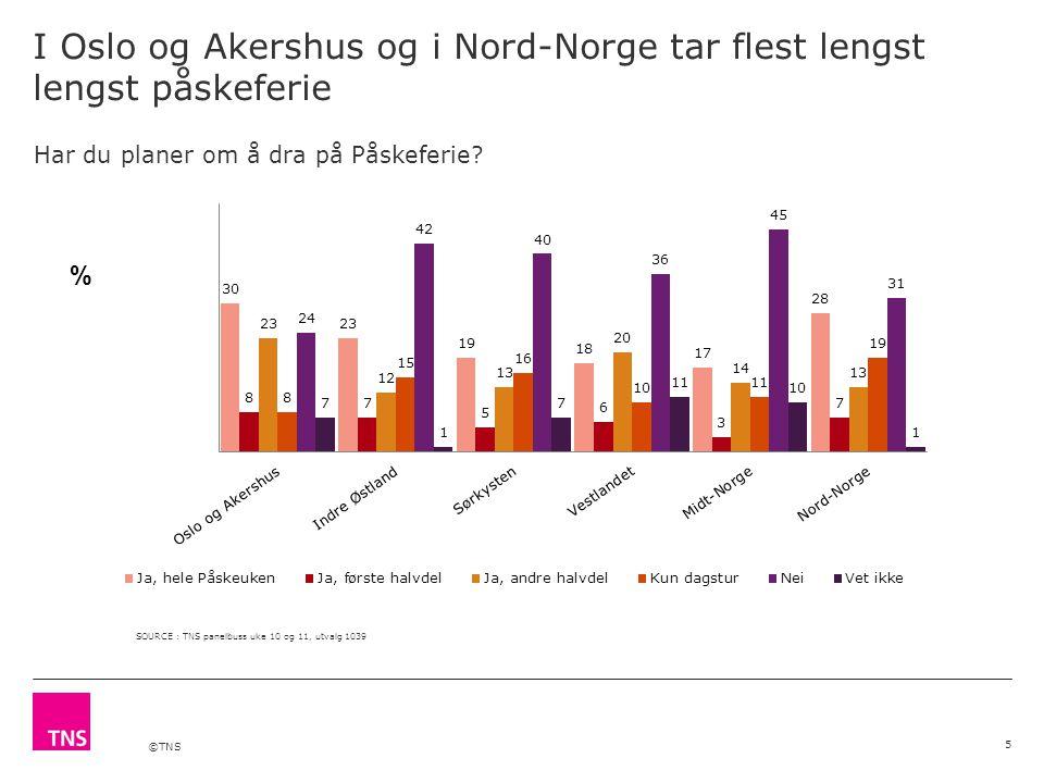 ©TNS 4 av 5 skal feriere i Norge, en økning fra 2014 Kanskje ser vi effekten av usikkerhet i økonomien i Norge 6 Hvor planlegger du å dra på ferie- eller fritidsreise i påsken.