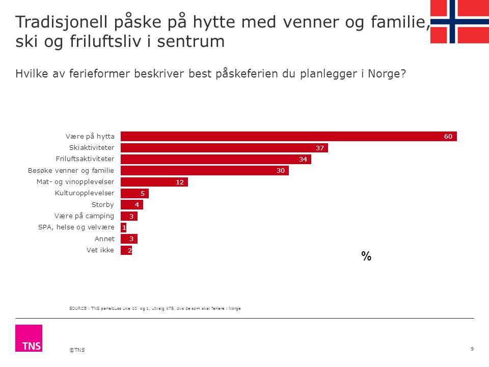 ©TNS 3 av 5 bor på hytta når de ferierer i Norge 10 Hvordan skal du bo når du er på ferie i Norge i påsken.