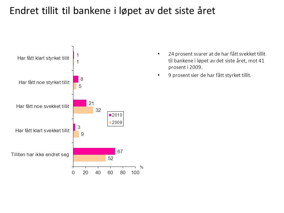 % 24 prosent svarer at de har fått svekket tillit til bankene i løpet av det siste året, mot 41 prosent i 2009. 9 prosent sier de har fått styrket til