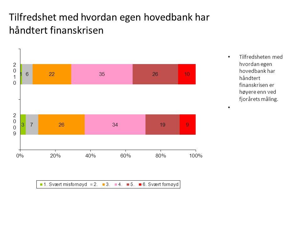 Tilfredsheten med hvordan egen hovedbank har håndtert finanskrisen er høyere enn ved fjorårets måling. Tilfredshet med hvordan egen hovedbank har hånd