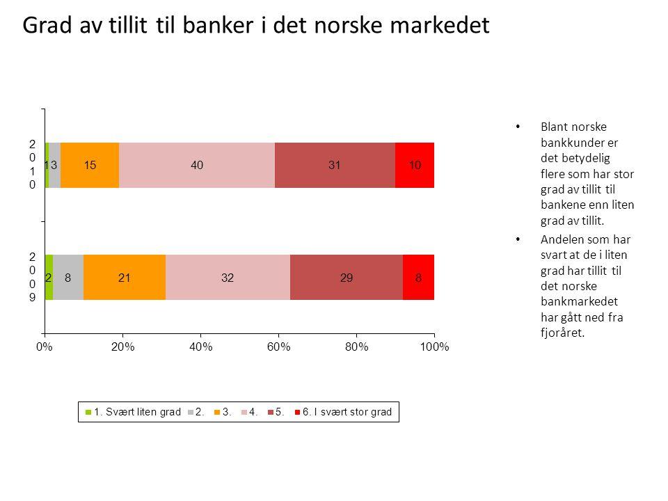 Blant norske bankkunder er det betydelig flere som har stor grad av tillit til bankene enn liten grad av tillit. Andelen som har svart at de i liten g