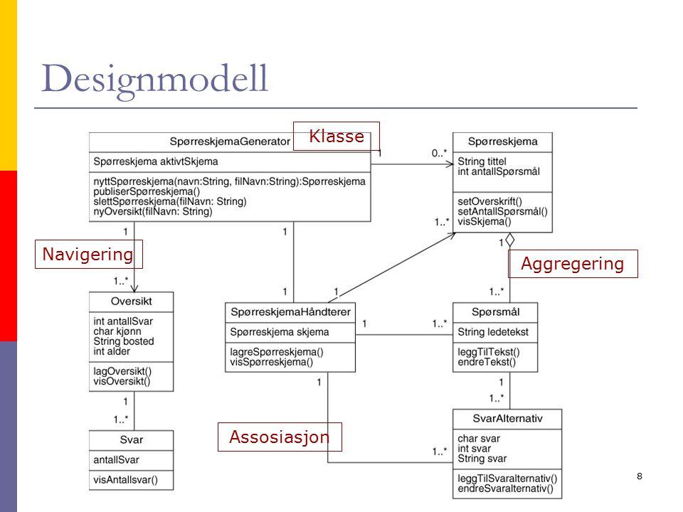 Kirsten Ribu HiO 20058 Designmodell Klasse Aggregering Assosiasjon Navigering
