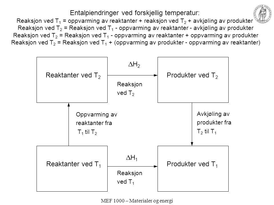 MEF 1000 – Materialer og energi Entalpiendringer ved forskjellig temperatur: Reaksjon ved T 1 = oppvarming av reaktanter + reaksjon ved T 2 + avkjøling av produkter Reaksjon ved T 2 = Reaksjon ved T 1 - oppvarming av reaktanter - avkjøling av produkter Reaksjon ved T 2 = Reaksjon ved T 1 - oppvarming av reaktanter + oppvarming av produkter Reaksjon ved T 2 = Reaksjon ved T 1 + (oppvarming av produkter - oppvarming av reaktanter) Reaktanter ved T 1 Reaktanter ved T 2 Produkter ved T 2 Produkter ved T 1 H1H1 H2H2 Oppvarming av reaktanter fra T 1 til T 2 Avkjøling av produkter fra T 2 til T 1 Reaksjon ved T 2 Reaksjon ved T 1