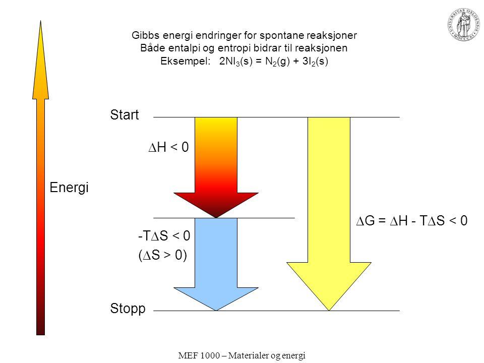 MEF 1000 – Materialer og energi Gibbs energi endringer for spontane reaksjoner Både entalpi og entropi bidrar til reaksjonen Eksempel: 2NI 3 (s) = N 2 (g) + 3I 2 (s) Energi Start Stopp  H < 0 -T  S < 0 (  S > 0)  G =  H - T  S < 0