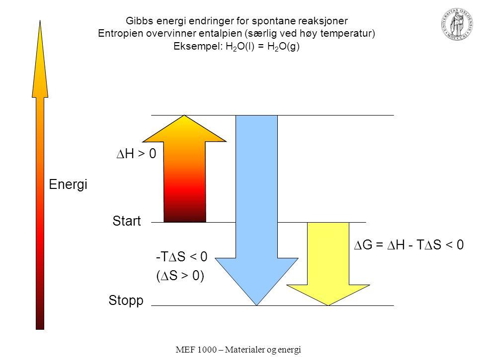 MEF 1000 – Materialer og energi Gibbs energi endringer for spontane reaksjoner Entropien overvinner entalpien (særlig ved høy temperatur) Eksempel: H 2 O(l) = H 2 O(g) Energi Start Stopp  H > 0 -T  S < 0 (  S > 0)  G =  H - T  S < 0