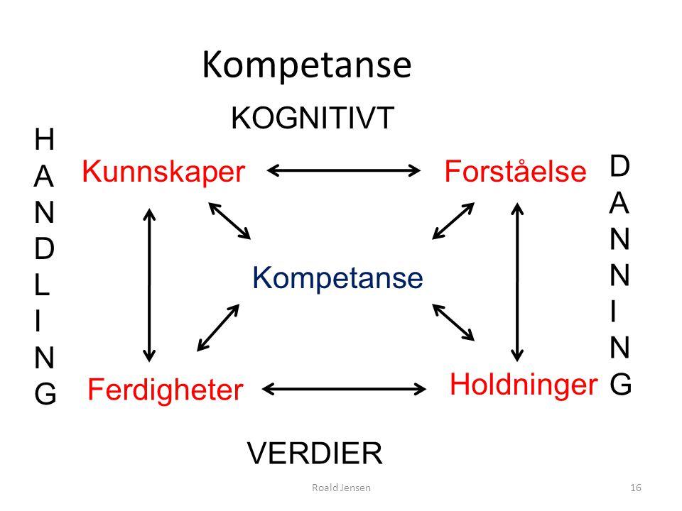 Kompetanse KunnskaperForståelse Ferdigheter Holdninger Kompetanse 16Roald Jensen KOGNITIVT DANNINGDANNING HANDLINGHANDLING VERDIER