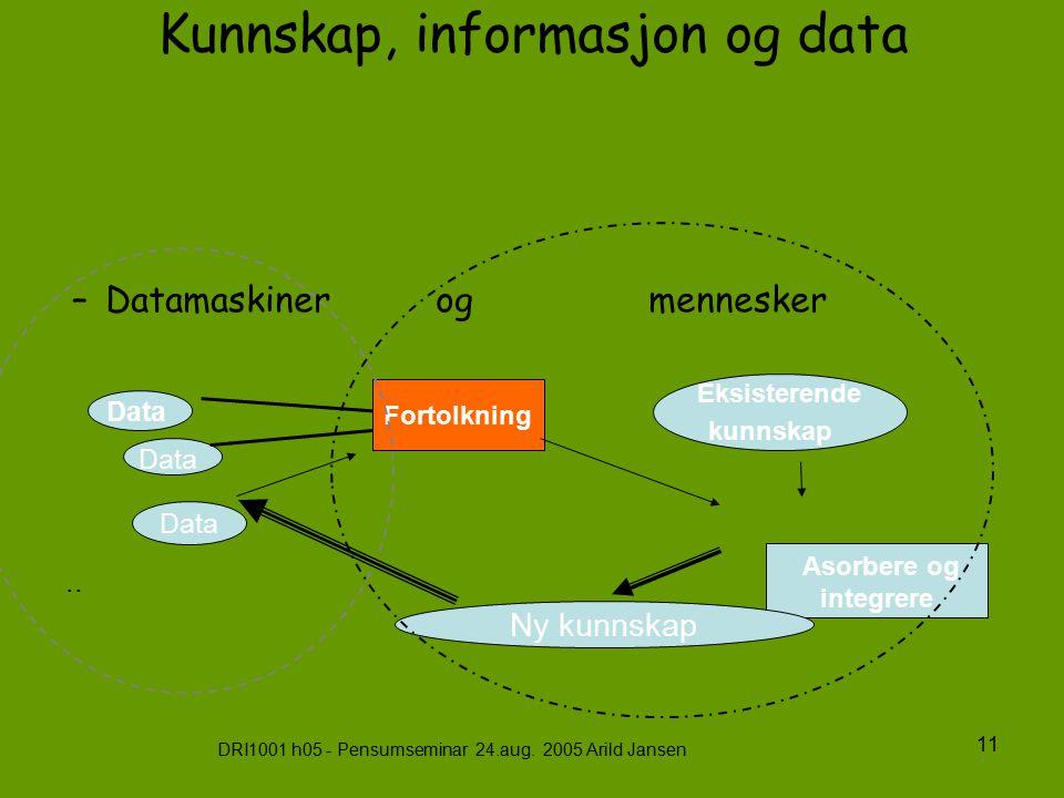 DRI1001 h05 - Pensumseminar 24.aug. 2005 Arild Jansen 11 Kunnskap, informasjon og data –Datamaskiner og mennesker Asorbere og integrere Data Fortolkni