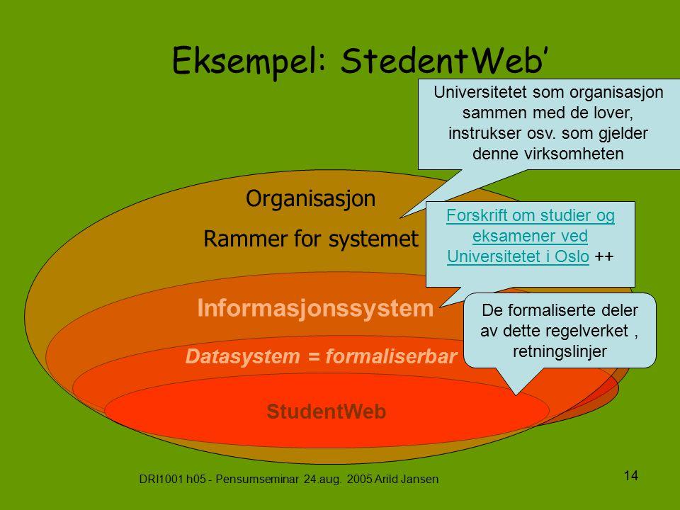 DRI1001 h05 - Pensumseminar 24.aug. 2005 Arild Jansen 14 Eksempel: StedentWeb' Informasjonssystem Datasystem = formaliserbar del StudentWeb Organisasj