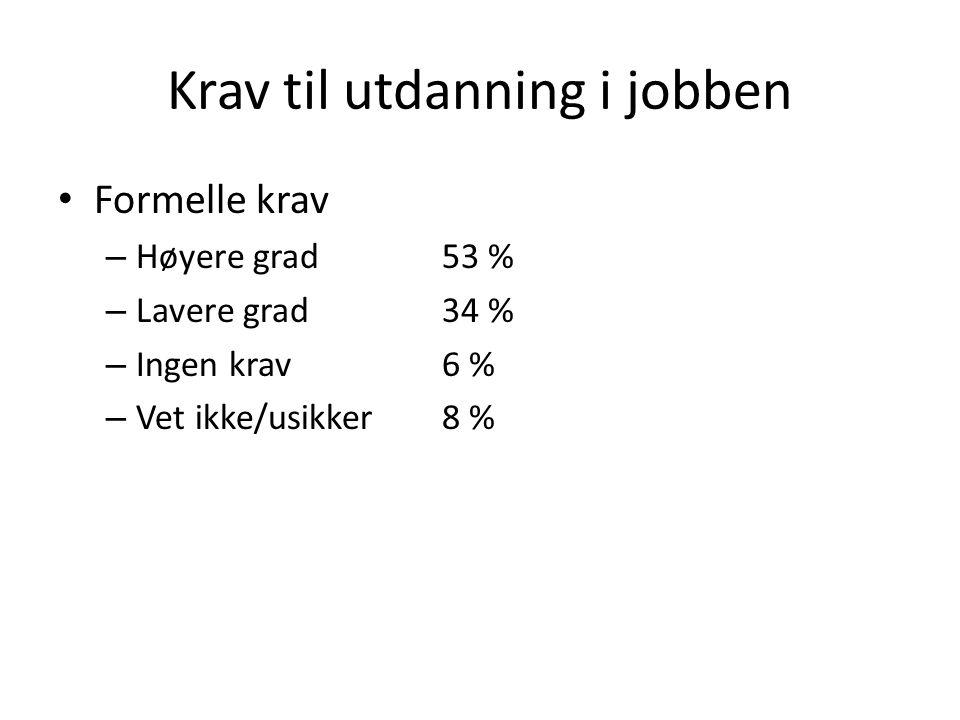 Krav til utdanning i jobben Formelle krav – Høyere grad53 % – Lavere grad34 % – Ingen krav6 % – Vet ikke/usikker8 %