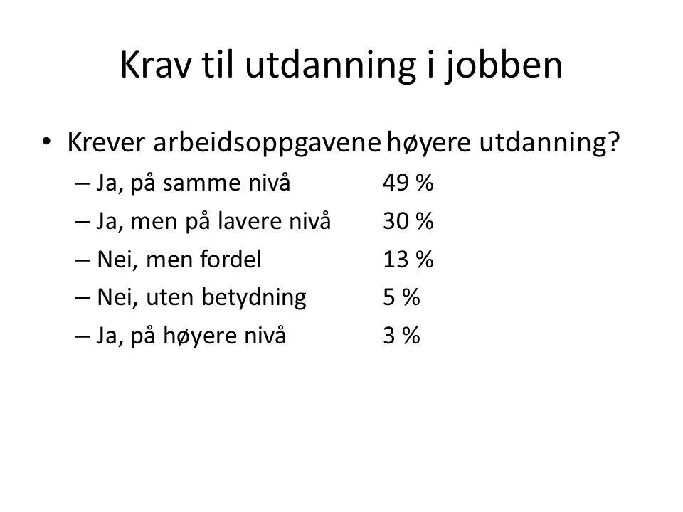 Krav til utdanning i jobben Krever arbeidsoppgavene høyere utdanning? – Ja, på samme nivå 49 % – Ja, men på lavere nivå 30 % – Nei, men fordel13 % – N