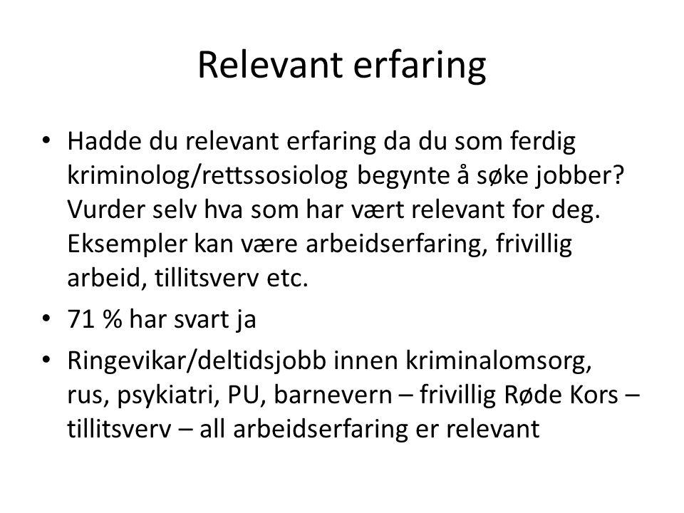 Relevant erfaring Hadde du relevant erfaring da du som ferdig kriminolog/rettssosiolog begynte å søke jobber.