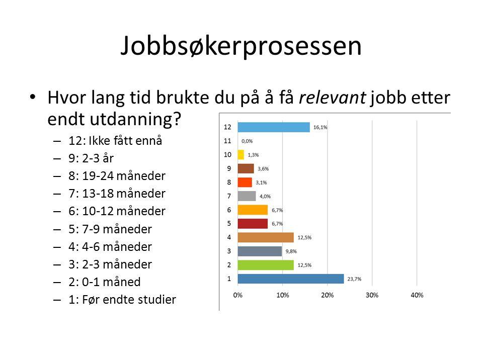 Jobbsøkerprosessen Hvor lang tid brukte du på å få relevant jobb etter endt utdanning? – 12: Ikke fått ennå – 9: 2-3 år – 8: 19-24 måneder – 7: 13-18