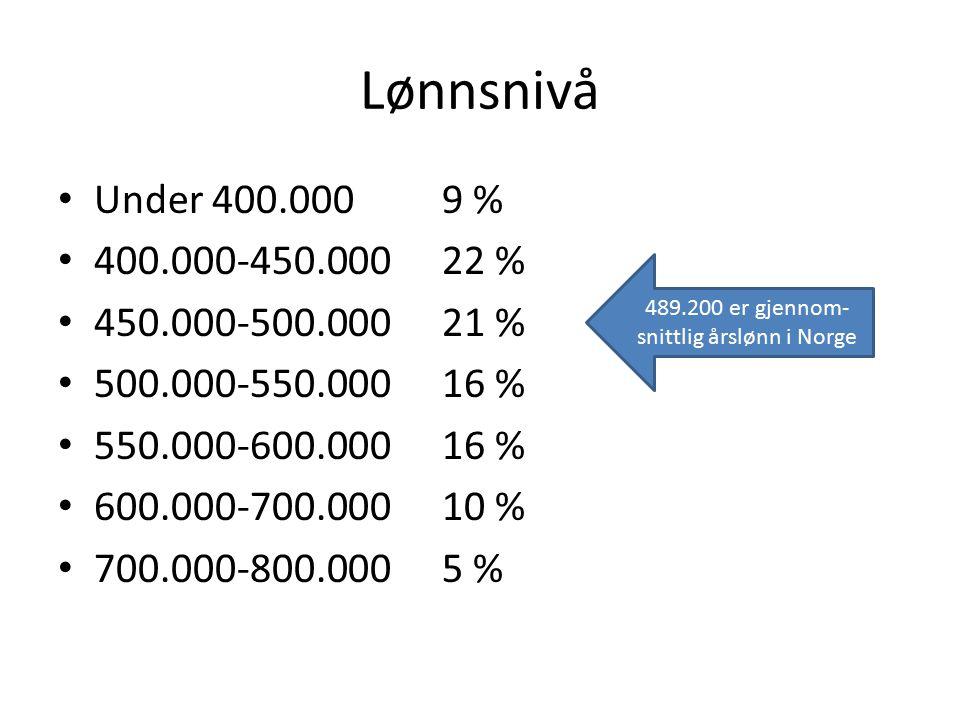 Lønnsnivå Under 400.0009 % 400.000-450.00022 % 450.000-500.00021 % 500.000-550.00016 % 550.000-600.00016 % 600.000-700.00010 % 700.000-800.0005 % 489.200 er gjennom- snittlig årslønn i Norge