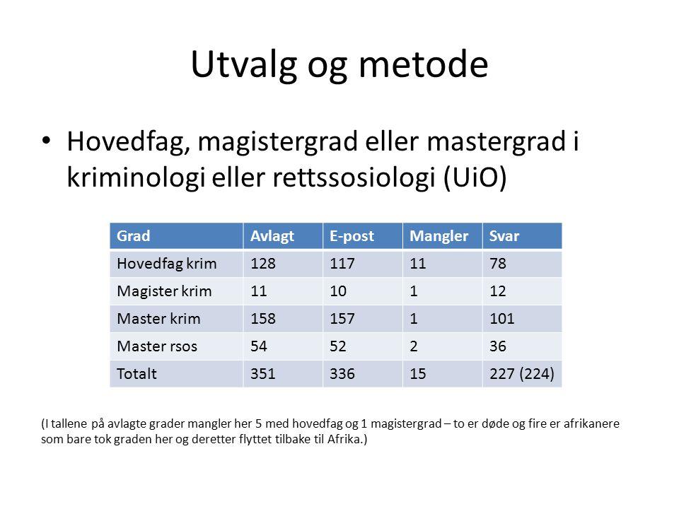 Utvalg og metode Hovedfag, magistergrad eller mastergrad i kriminologi eller rettssosiologi (UiO) (I tallene på avlagte grader mangler her 5 med hoved