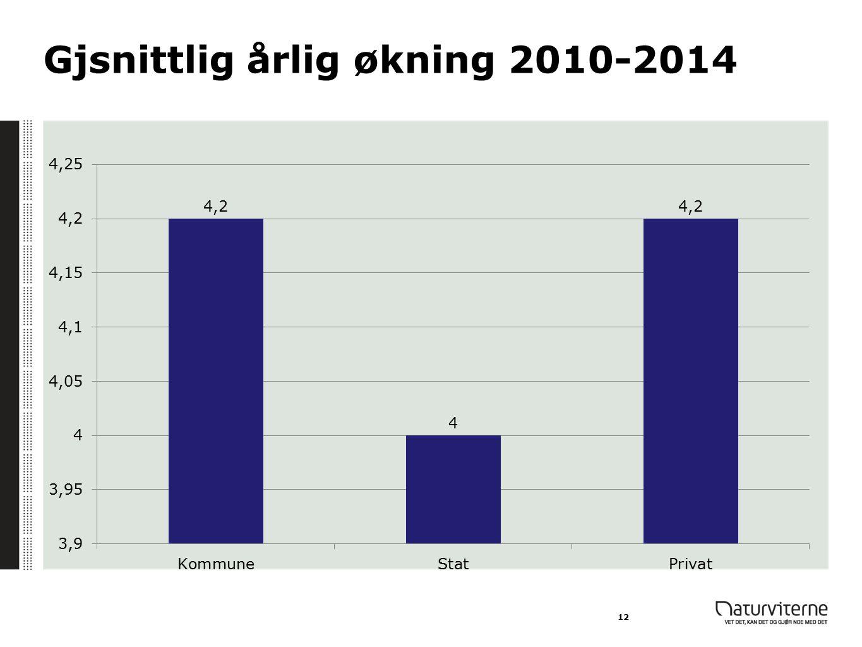 Gjsnittlig årlig økning 2010-2014 12