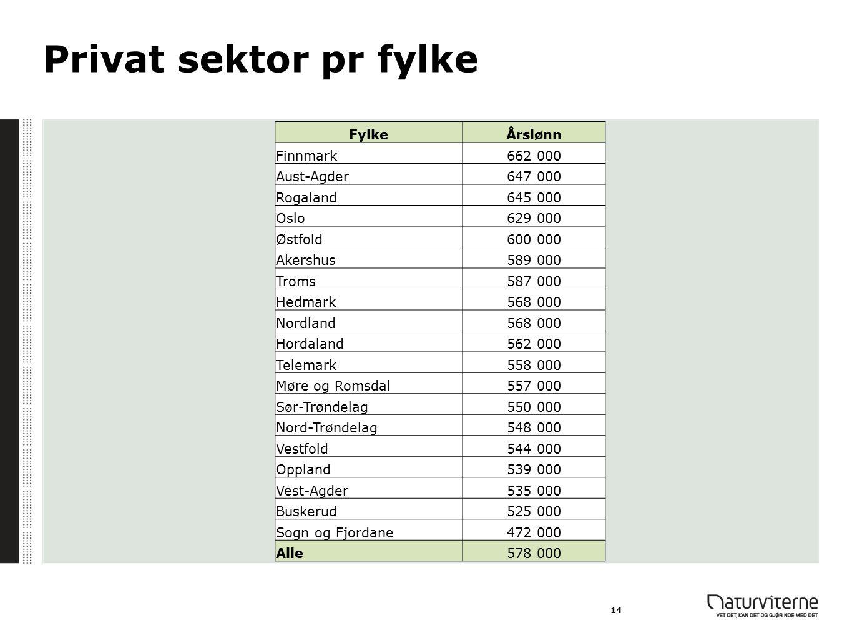 Privat sektor pr fylke 14 FylkeÅrslønn Finnmark662 000 Aust-Agder647 000 Rogaland645 000 Oslo629 000 Østfold600 000 Akershus589 000 Troms587 000 Hedma