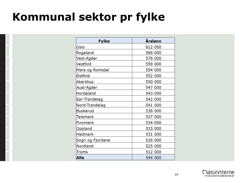 Kommunal sektor pr fylke 15 FylkeÅrslønn Oslo612 000 Rogaland588 000 Vest-Agder578 000 Vestfold559 000 Møre og Romsdal554 000 Østfold552 000 Akershus5