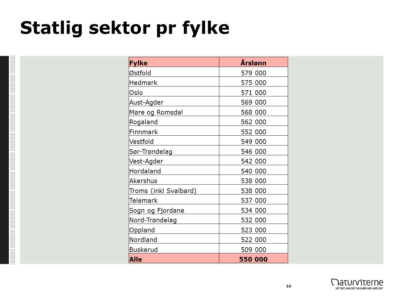 Statlig sektor pr fylke 16 FylkeÅrslønn Østfold579 000 Hedmark575 000 Oslo571 000 Aust-Agder569 000 Møre og Romsdal568 000 Rogaland562 000 Finnmark552